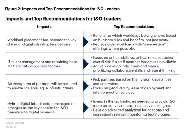Gartner-Impacts-and-Top-Recommendations-for-IO-Leaders-2048x1483.png