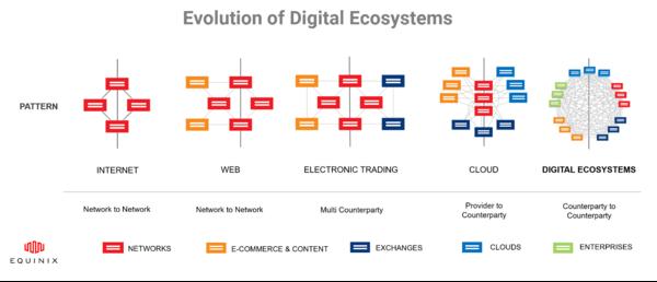 NTC_blog_Evolution_of_digital_ecosystems.png