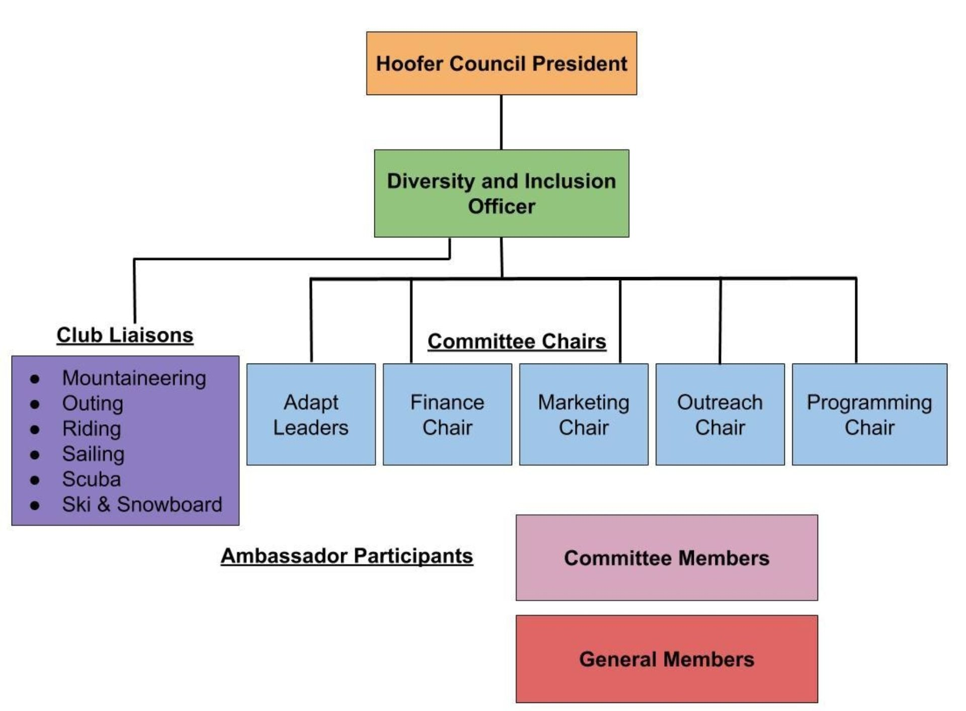 HA Org Chart