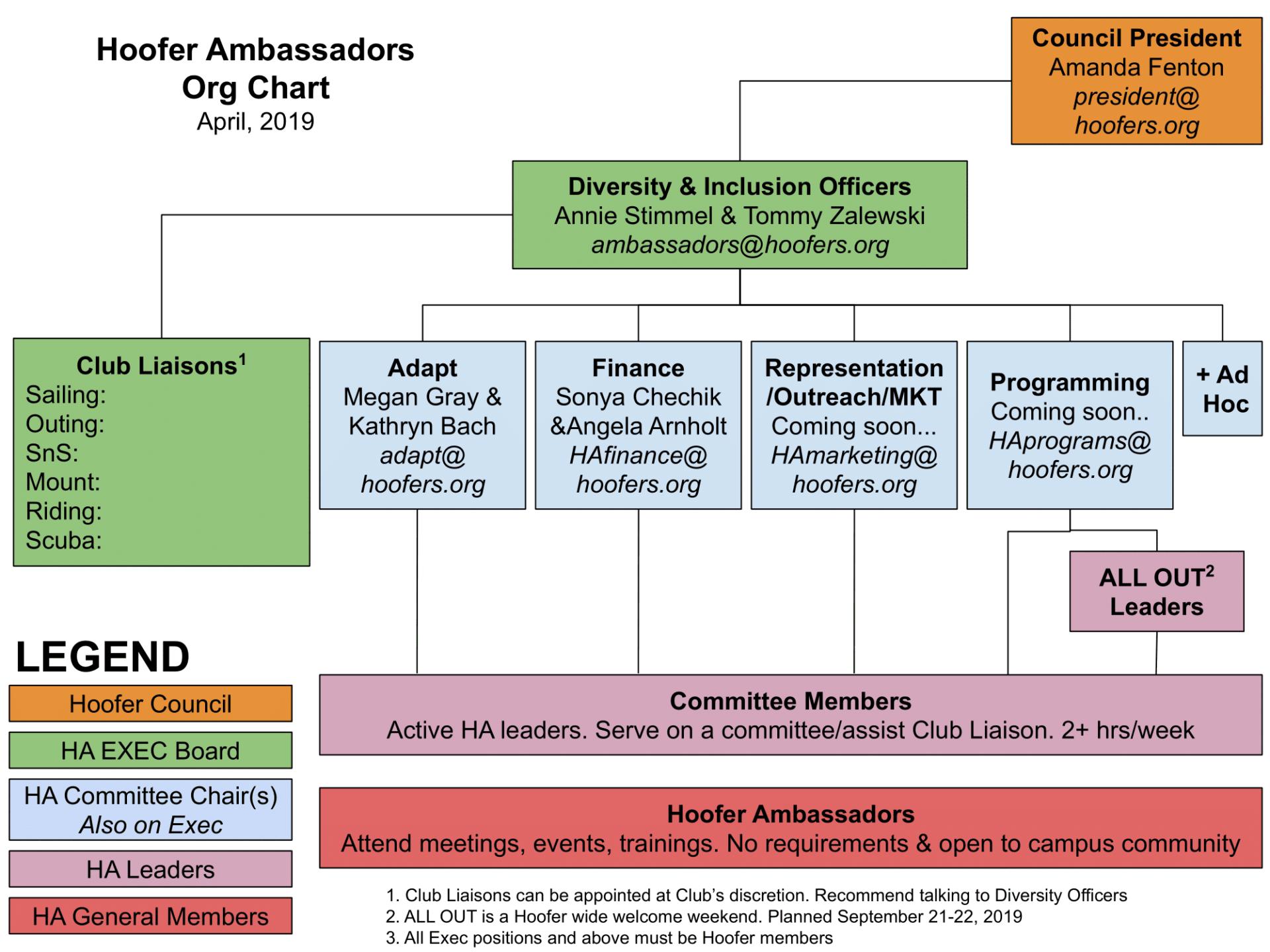 Hoofer-ambassadors-org-chart-new