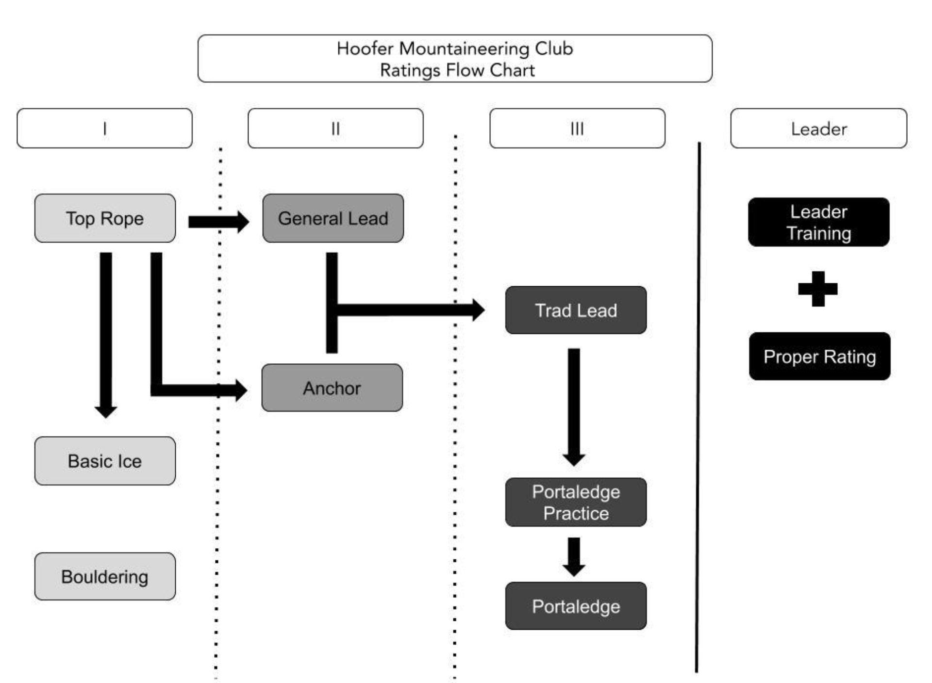 1 Ratings Flow Chart