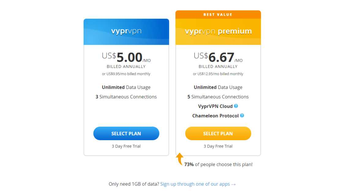 Vyprvpn Review Pricing